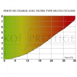 Perte de charge filtre vortex