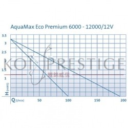 Performances Oase AquaMax Eco Premium 12 V