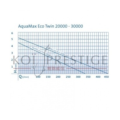 Performance Oase AquaMax Eco Twin