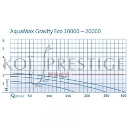 Performances Oase Aquamax Gravity Eco