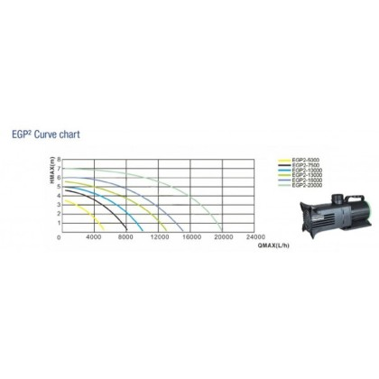 débits pompe EGP2