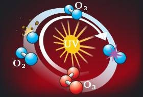 Ozone bassin
