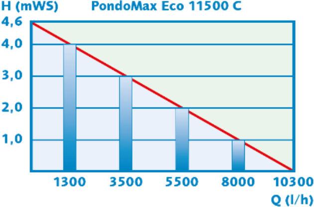 Débits pompe PodoMax Eco 11500 C