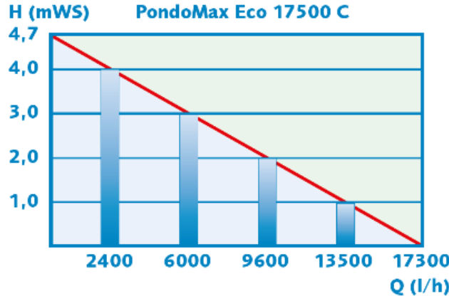 Débits pompe PodoMax Eco 17500 C