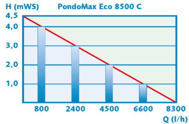 Débits pompe PodoMax Eco 8500 C