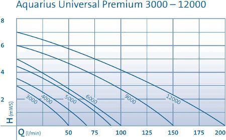 tableau des pertes de charge pompe aquarius universal