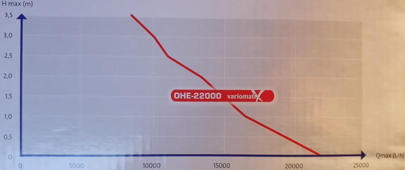 Débit pompe osaga OHE 22000