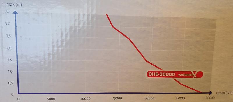 Débit pompe osaga OHE 30000