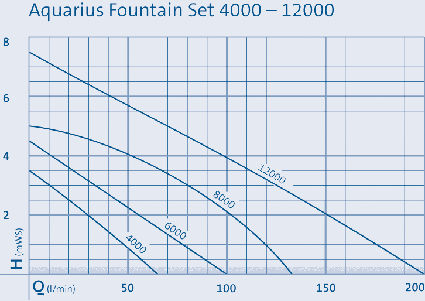 Comparatif Oase Aquarius Fountain Set